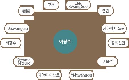 'Lee, Kwang Soo', '춘원', '카야마 미쓰로', '장백산인', '이보경', 'Yi-Kwang-su', '가야마미쓰로', 'Kayama Mtsuro', '리광수', 'I, Govang-Su', '春國', '고주' → 이광수