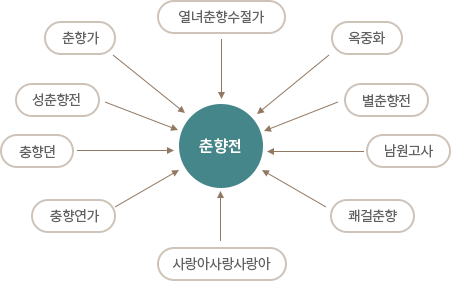 표제명 춘향전을 나타내는 다른표현(이미지)